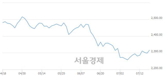 [개장 시황] 코스피 2313.78..  외국인의 순매수에 상승 출발 (▲15.86, +0.69%)