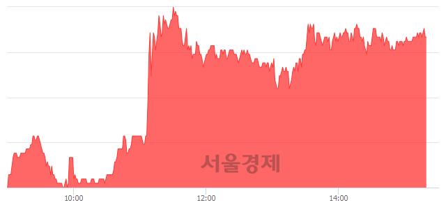 코코미코, 6.03% 오르며 체결강도 강세 지속(122%)