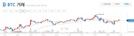 [아침시황]'또 올랐다' 비트코인 830만원…이더리움·리플은 약보합