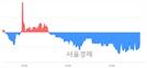 <유>JW홀딩스, 매도잔량 372% 급증