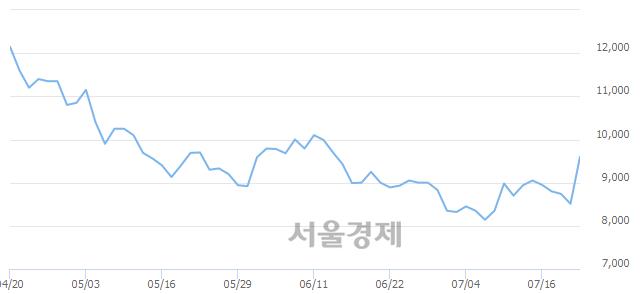 코큐렉소, 전일 대비 7.29% 상승.. 일일회전율은 0.55% 기록