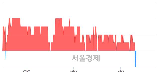 코현대통신, 매수잔량 533% 급증
