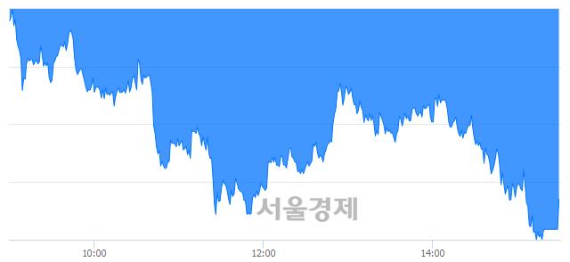 [마감 시황] 개인과 외국인의 동반 매도세.. 코스피 2269.31(▼19.88, -0.87%) 하락 마감