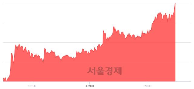 코유에스티, 상한가 진입.. +29.88% ↑