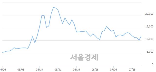 유성신양회우, 상한가 진입.. +29.56% ↑