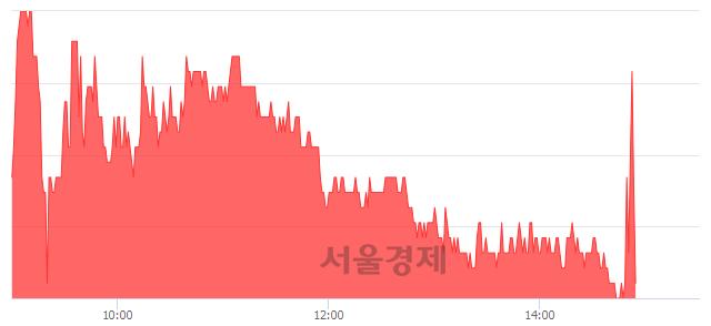 코글로벌텍스프리, 매수잔량 578% 급증