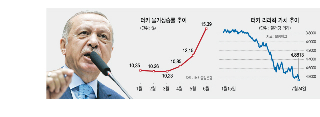 터키, 예상밖 금리동결...시장 흔든 '에르도안 공포'