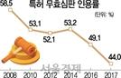 [S-리포트] 무효인용률 44%...'외화내빈 한국특허'