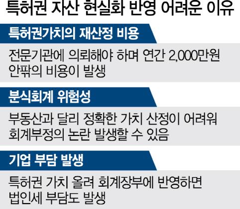 [S리포트-외화내빈 한국특허] 매년 평가비용에 법인세 부담...30억 가치 특허, 장부엔 1,000만원