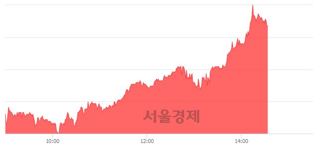 코티씨케이, 전일 대비 10.38% 상승.. 일일회전율은 0.86% 기록
