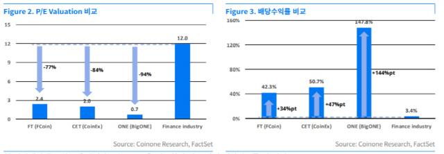 코인원이 본 거래소 토큰의 미래…'매출 붕괴 vs 17배 가격상승'