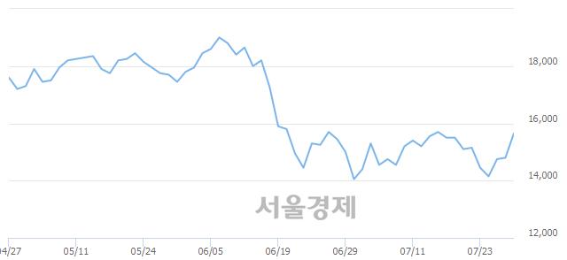 코엠씨넥스, 전일 대비 9.80% 상승.. 일일회전율은 1.11% 기록