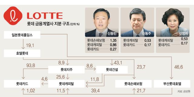[S Market] 롯데그룹, 금융계열사 지분 '3자 매각'으로 돌아섰나