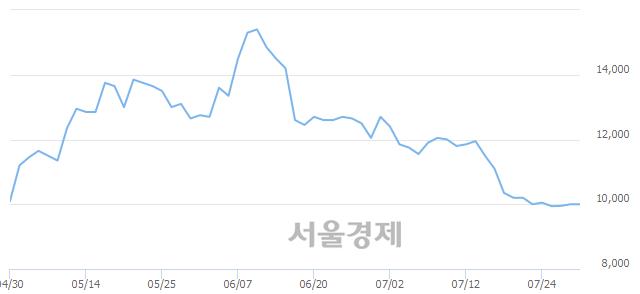 코승일, 상한가 진입.. +30.00% ↑
