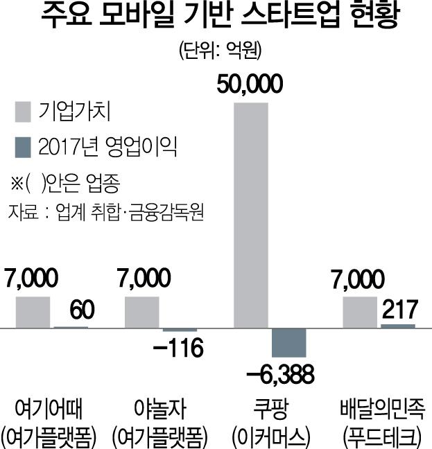 몸값 1조 육박 '여기어때' 상장 미룬다…'투자 유치부터'