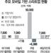 """몸값 1조 육박 '여기어때' 상장 미룬다…""""투자 유치부터"""""""