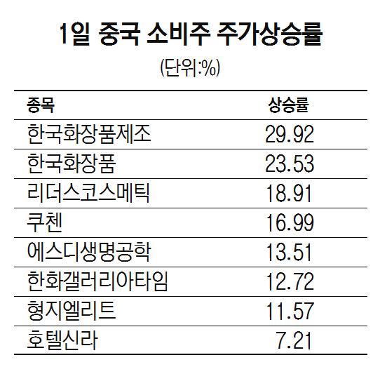 '한중 경제협의' 훈풍...中 소비주 오랜만에 웃음꽃