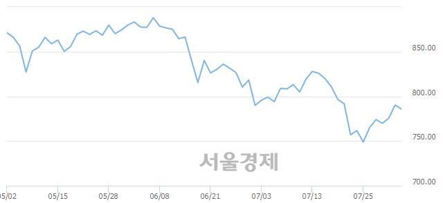 [개장 시황] 코스닥 788.77..  외국인과 기관의 '팔자' 기조에 하락 출발 (▼1.48, -0.19%)