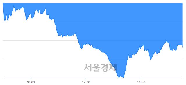 [마감 시황]  외국인과 기관의 동반 매도세.. 코스닥 781.38(▼8.87, -1.12%) 하락 마감