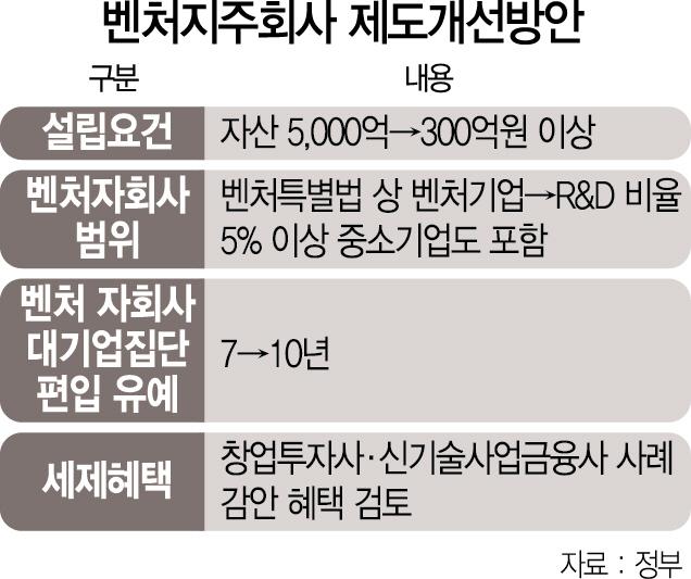 벤처지주 자산요건 5,000억 → 300억으로 낮춘다