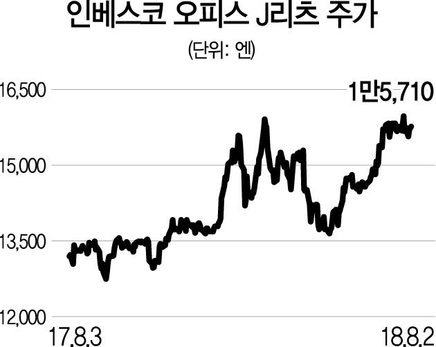 [글로벌 HOT스톡]인베스코 오피스 J리츠, 日부동산 18곳 임대차수익 증가율 年 9%