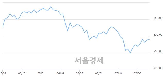 [개장 시황] 코스닥 789.26.. 개인의 순매수에 상승 출발 (▲0.45, +0.06%)