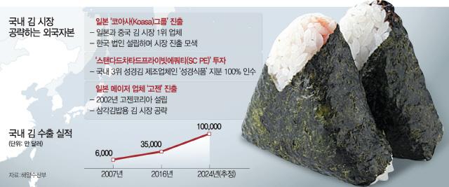 [단독 -일본 1위 김 업체 한국상륙]삼각김밥 김도 日업체가 공급...외국자본 전쟁터된 한국
