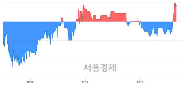 코라이트론, 매수잔량 359% 급증