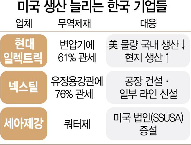[단독]현대 일렉트릭 '국내생산 축소' ...제조업 脫한국 빨라지나