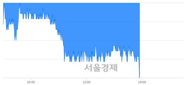 코아이쓰리시스템, 장중 신저가 기록.. 17,450→17,250(▼200)