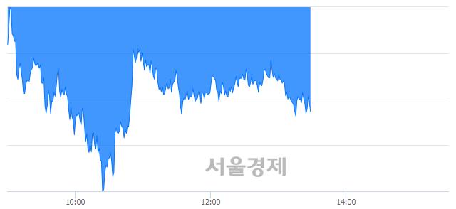 오후 1:30 현재 코스피는 46:54으로 매수우위, 매수강세 업종은 전기전자업(3.31%↓)