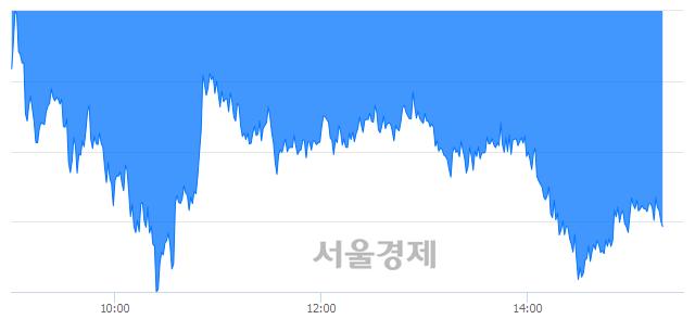 오후 3:20 현재 코스피는 47:53으로 매수우위, 매수강세 업종은 전기전자업(3.36%↓)