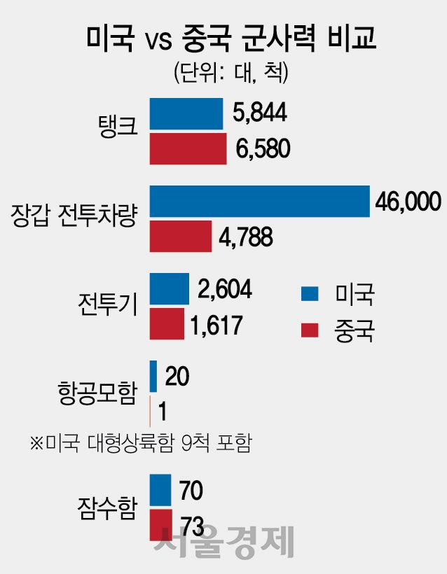 [6 현실화하는 中의 강군몽] 美군사력의 42% 수준...1호 항모 랴이닝호 전력화도 나서
