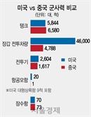 [<6> 현실화하는 中의 강군몽] 美군사력의 42% 수준...1호 항모 랴이닝호 전력화도 나서