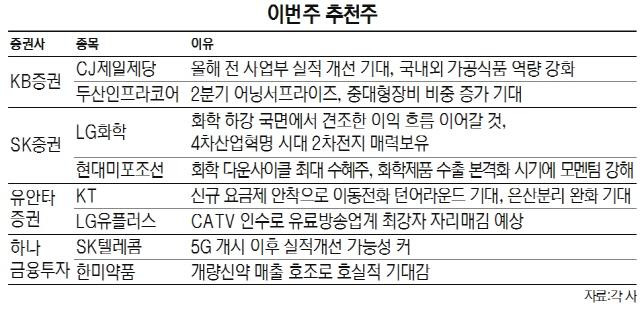 [이번주 추천주]변동성 큰 증시...실적개선 CJ제일제당 등 주목