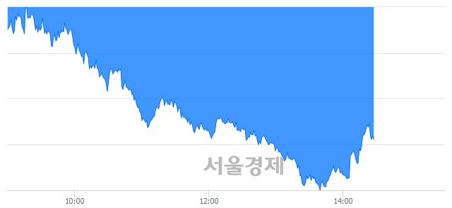 오후 2:30 현재 코스피는 42:58으로 매수우위, 매수강세 업종은 운수창고업(2.41%↓)