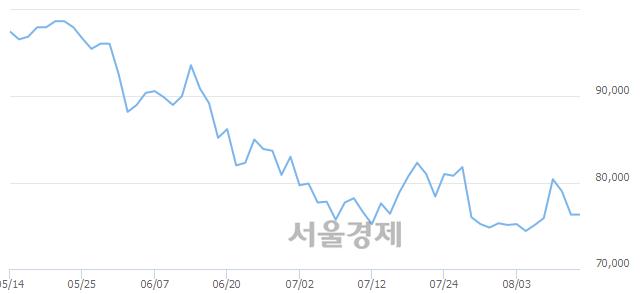 유LG전자, 장중 신저가 기록.. 72,000→71,900(▼100)