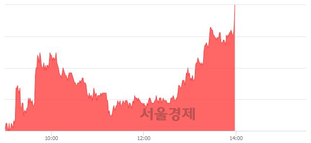 코대유, 상한가 진입.. +29.91% ↑