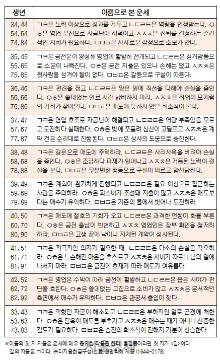 오늘의 재운[8월 15일]