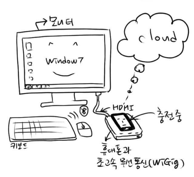 [진화한 '삼성덱스'] 케이블 하나면...갤노트9, PC로 변신 완료