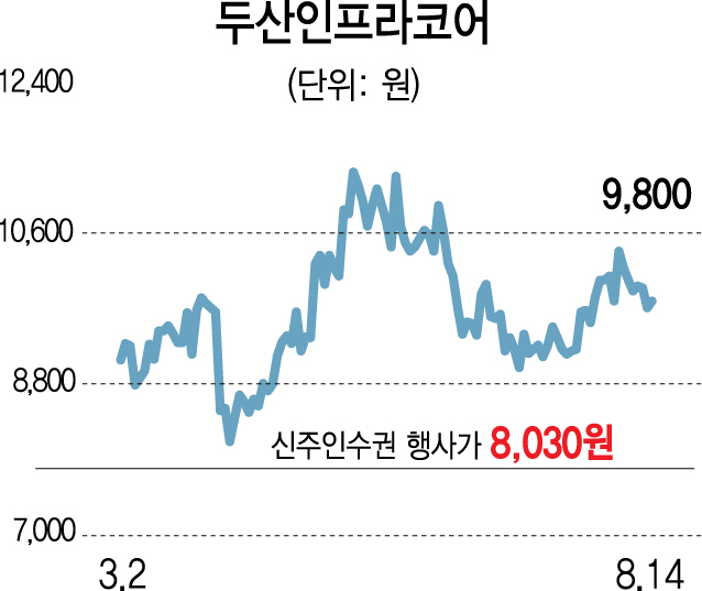 '주가 강세'두산인프라코어 신주인수권 인기몰이