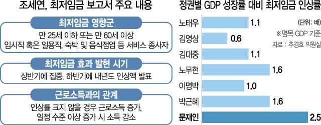 [양극화 키우는 친노동정책]'최저임금 인상폭 크면 소득 줄어 일용직·서비스업 종사자 직격탄'