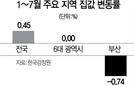 부산 '조정대상지역' 해제, 신규 분양시장이 변수되나