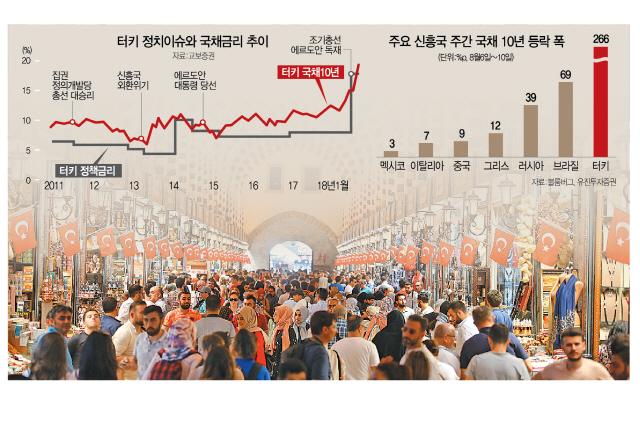 [터키 국채 불완전판매 논란 확산] 고수익 유혹 못이긴 투자자..증권사도 지나친 낙관전망 '뭇매'