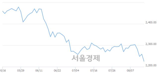 [개장 시황] 코스피 2233.05..  외국인과 기관의 '팔자' 기조에 하락 출발 (▼25.86, -1.14%)