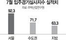 서울-지방 입주 실적도 양극화