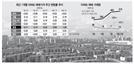 광명 폭등에 과천·분당도 강세...경기 집값 3개월 만에 상승세로