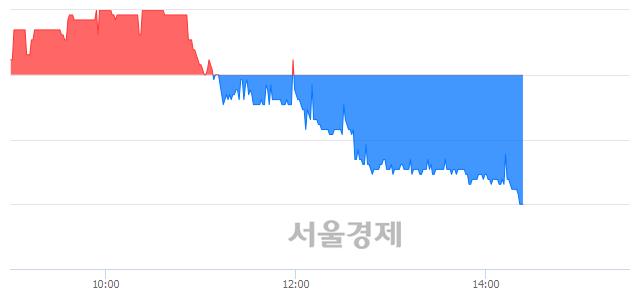 코팅크웨어, 장중 신저가 기록.. 8,150→7,960(▼190)