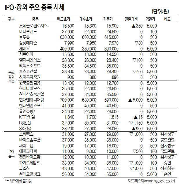 [표]IPO·장외 주요 종목 시세(8월 17일)