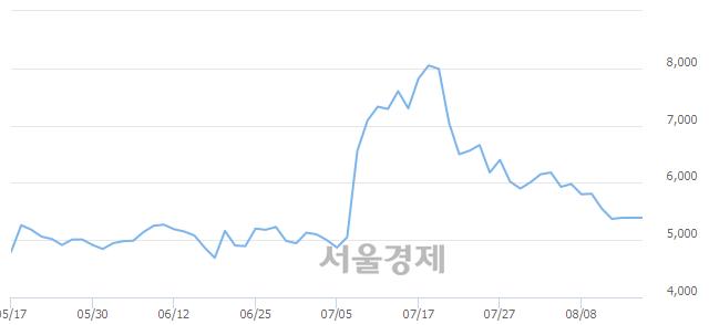 유삼화전자, 하한가 진입.. -29.87% ↓